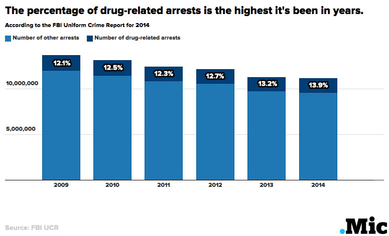 One Chart Shows the War on Drugs Is Hitting a Disturbing New Low