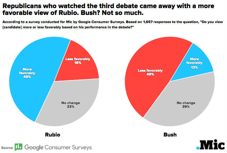 Survey: Republicans Say Trump and Rubio Bested Jeb Bush in CNBC Republican Debate