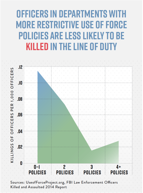 "Study: More restrictive ""use of force"" policies could curb the epidemic of police violence"