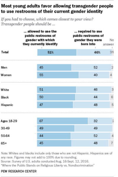 Americans are split on whether transgender people should use the bathroom they want