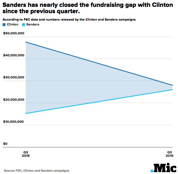 These Charts Show Just How Impressive Bernie Sanders' Fundraising Haul Is
