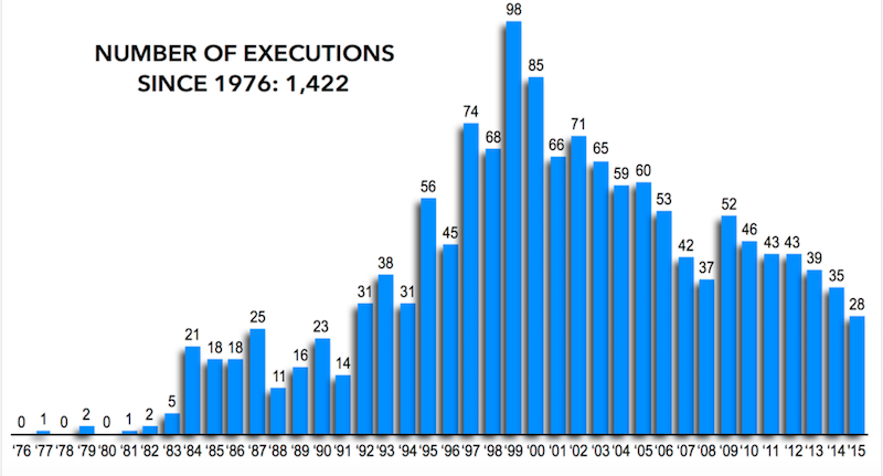 The Death Penalty Rate in the US Is on the Decline — Here's Why