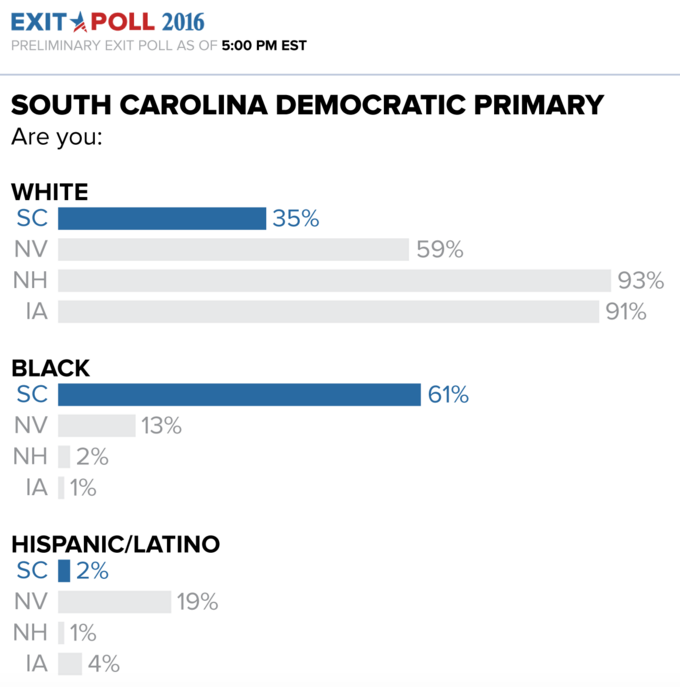Hillary Clinton Thumps Bernie Sanders in South Carolina Democratic Primary