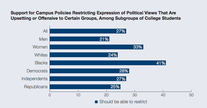 free speech on college campuses essay Free speech research-based argumentative essay question: should unrestricted speech be allowed on college campuses or should some kinds of speech be censored.