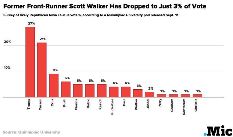 Presidential Poll Results: Walker Falls and Trump Most Polarizing in Latest Iowa GOP Poll