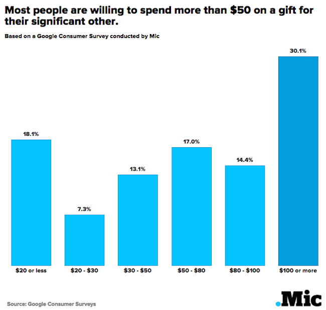 Here's How Much We Spend on Gifts for Our Bosses vs. Our Significant Others